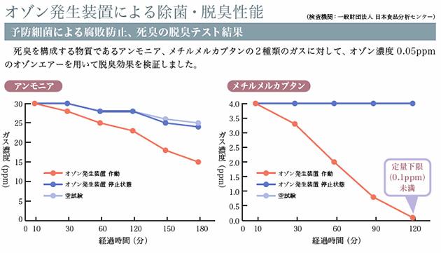 オゾン発生装置による除菌・脱臭性能